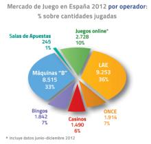 Imagen: Mercado de Juego en España 2012 por operador