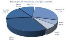 Imagen: Distribución del mercado de juego año 2015
