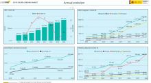 National online gambling market - Annual evolution