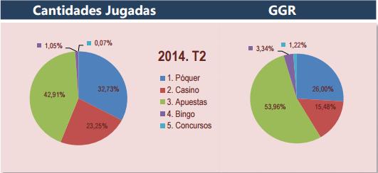 imagen Participaciones y GGR Totales por segmento