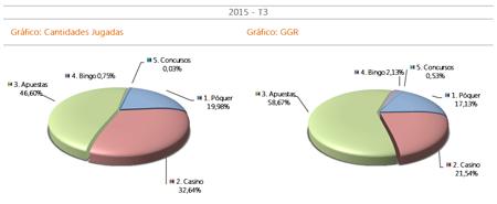 Imagen: Gráfico Cantidades jugadas y GGR 3 trimestre 2015