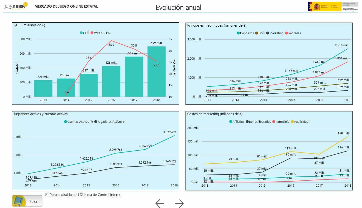 gráficos evolución anual del mercado de juego online estatal