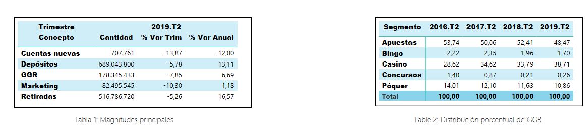 Principales magnitudes - 2T 2019
